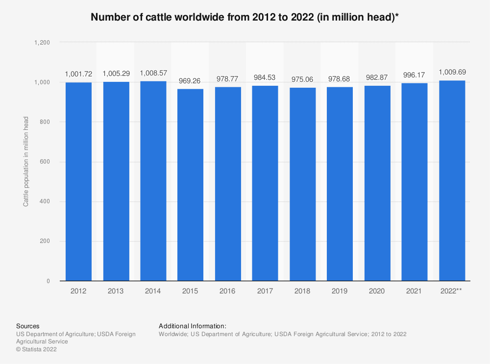 Statistic: Number of cattle worldwide from 1990 to 2012 (in million animals) | Statista