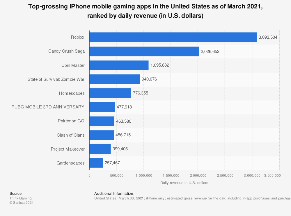 Statistic: Top grossing iPhone mobile gaming apps in the United States as of April 2018, ranked by daily revenue (in U.S. dollars) | Statista