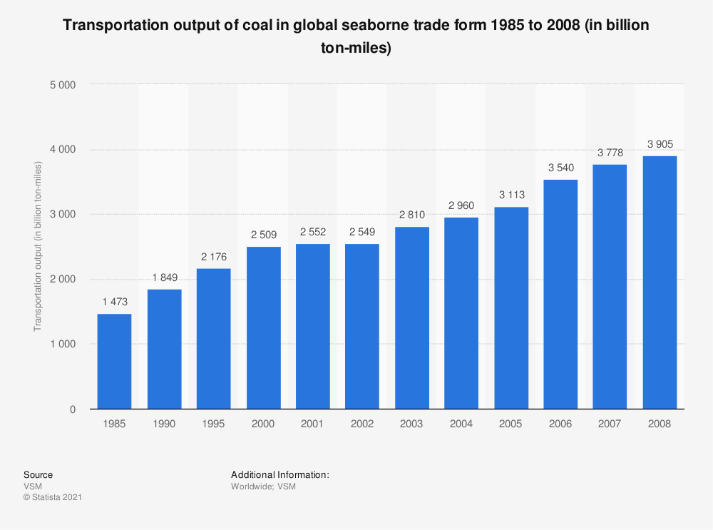 Statistic: Transportation output of coal in global seaborne trade form 1985 to 2008 (in billion ton-miles) | Statista