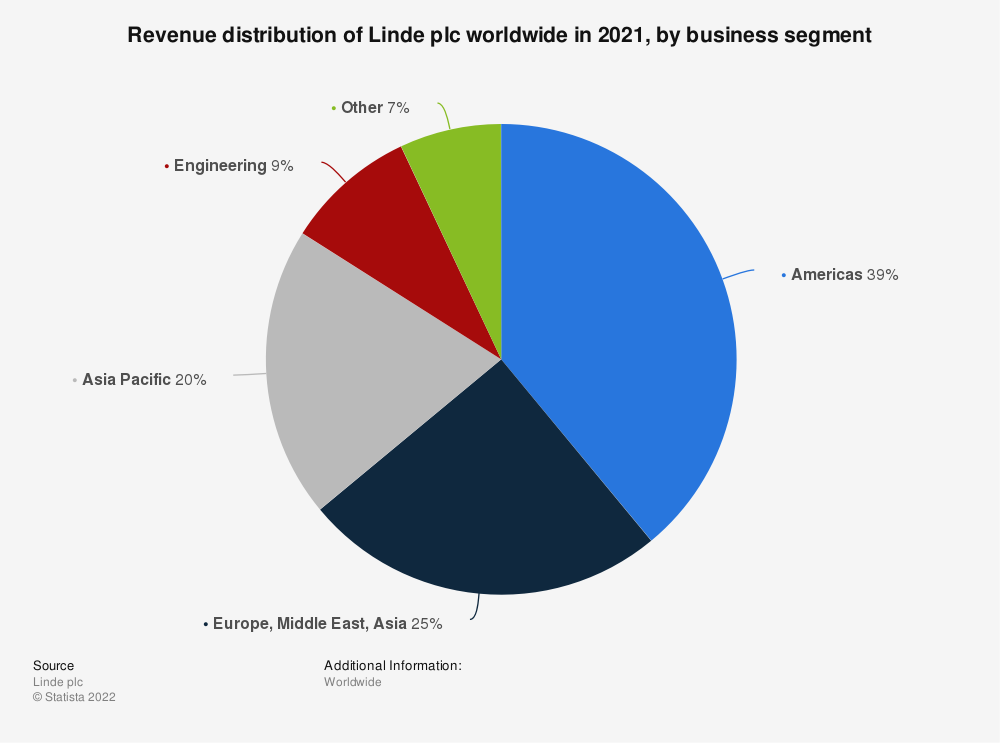 Statistic: Revenue distribution of Linde plc worldwide in 2019 by business segment* | Statista