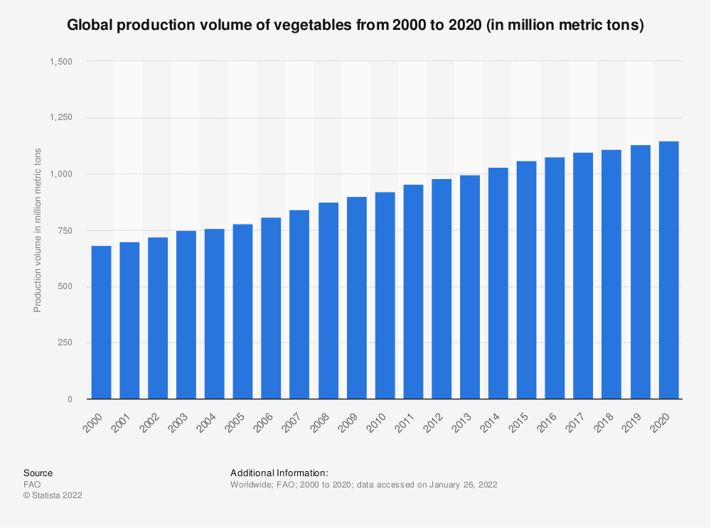 Statistic: Global production volume of vegetables from 2000 to 2017 (in million metric tons) | Statista