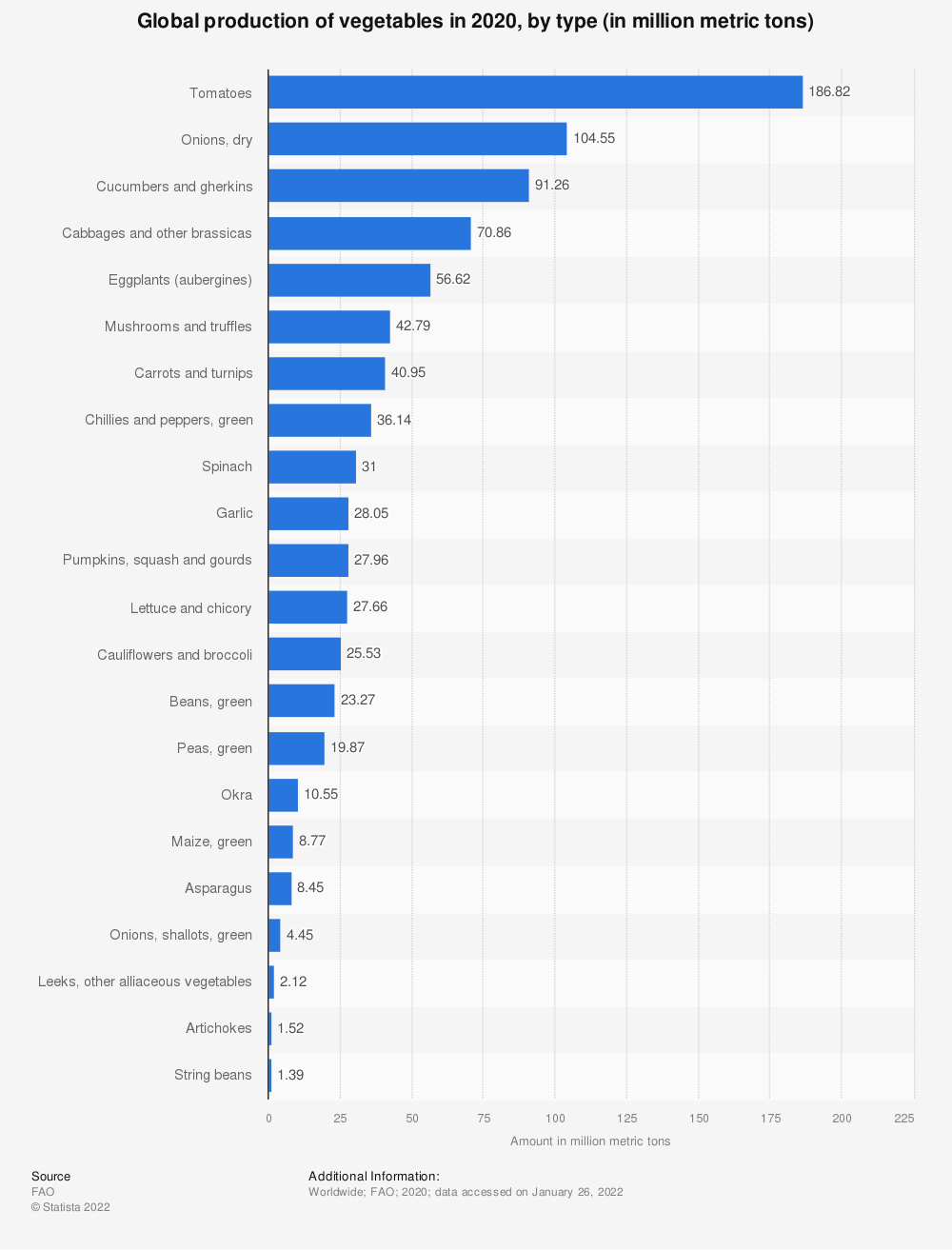 Statistic: Global production of vegetables in 2014, by type (in million metric tons) | Statista