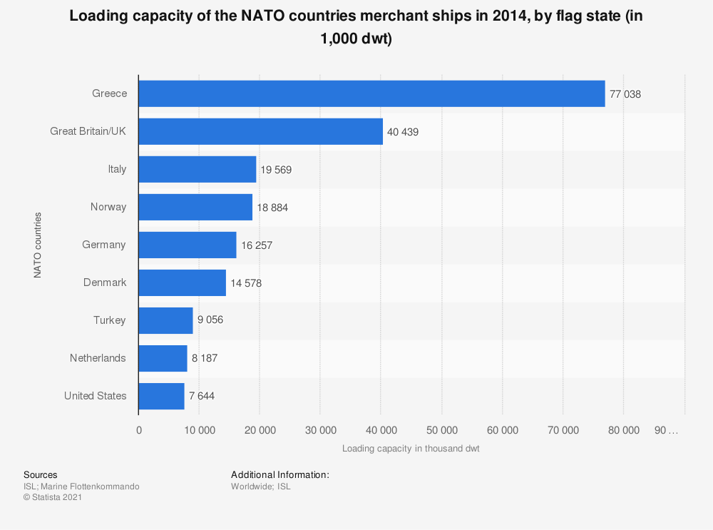 Statistic: Loading capacity of the NATO countries merchant ships in 2014, by flag state (in 1,000 dwt) | Statista