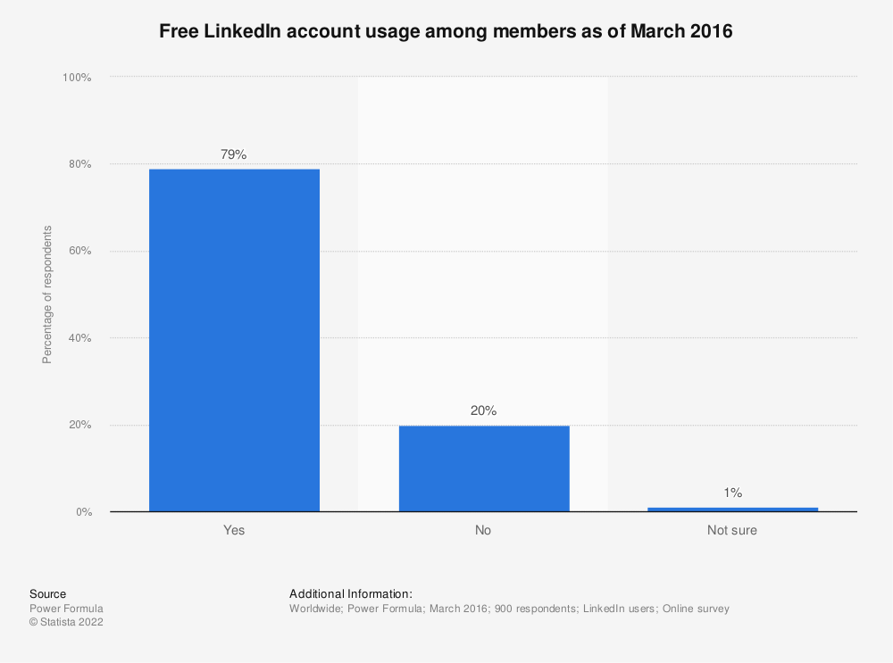 Statistic: Free LinkedIn account usage among members as of March 2016 | Statista