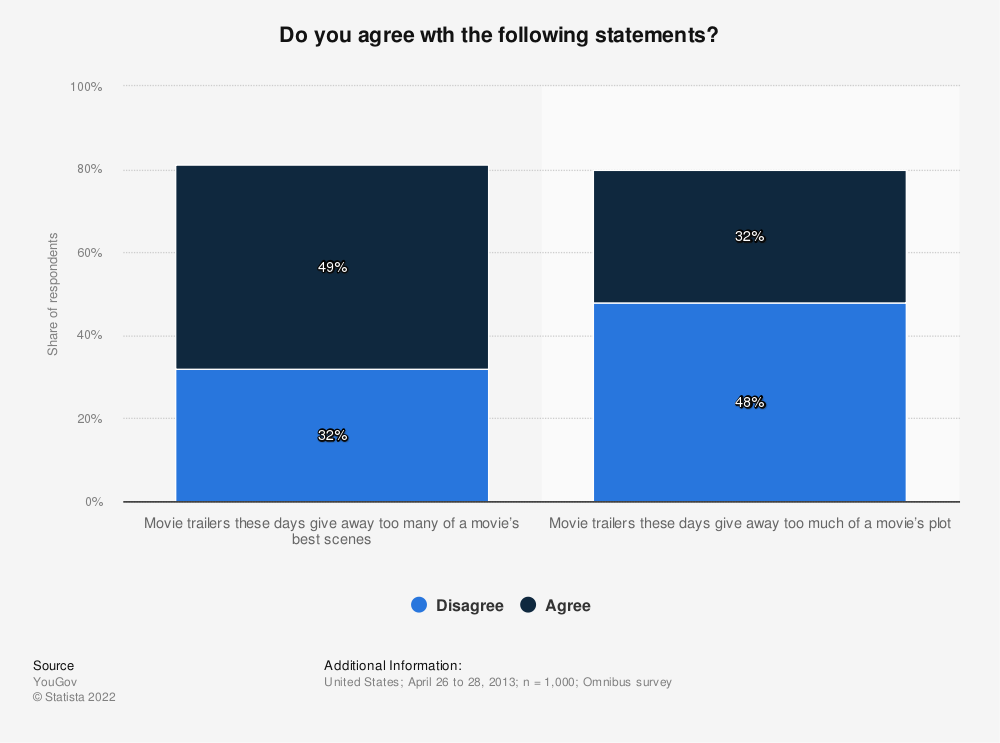Statistic: Do you agree wth the following statements? | Statista