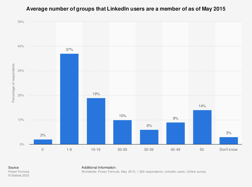 Statistic: Average number of groups that LinkedIn users are a member of as of May 2015 | Statista