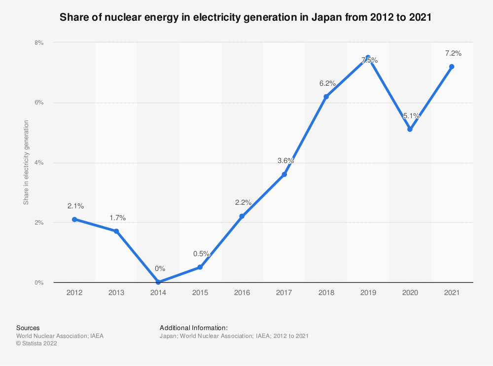 Statistic: Nuclear share of electricity generation in Japan from 2000 to 2013 | Statista