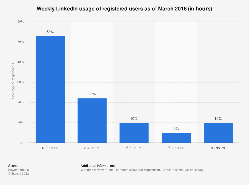 Statistic: Weekly LinkedIn usage of registered users as of March 2016 (in hours) | Statista