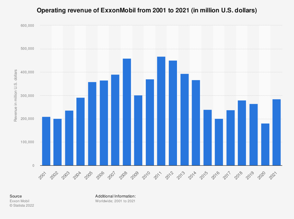 Statistic: ExxonMobil's revenue from 2001 to 2018 (in million U.S. dollars) | Statista