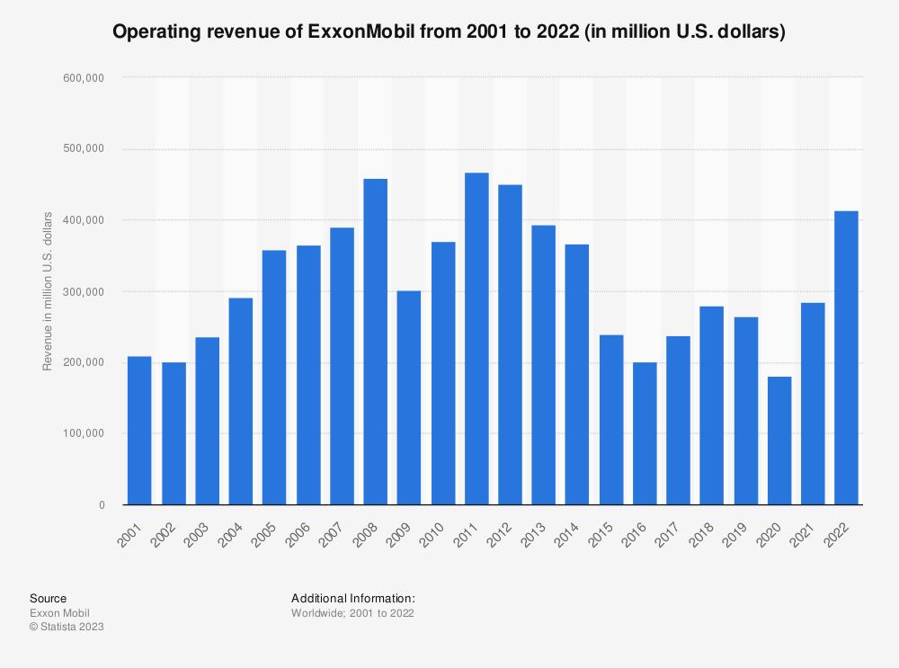Statistic: ExxonMobil's revenue from 2001 to 2018 (in million U.S. dollars)   Statista