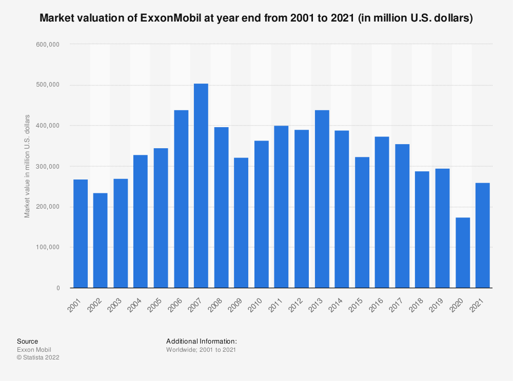 Statistic: Market valuation of ExxonMobil at year end from 2001 to 2020 (in million U.S. dollars) | Statista