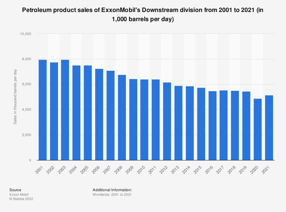 Statistic: Petroleum product sales of ExxonMobil's Downstream division from 2001 to 2018 (in 1,000 barrels per day) | Statista