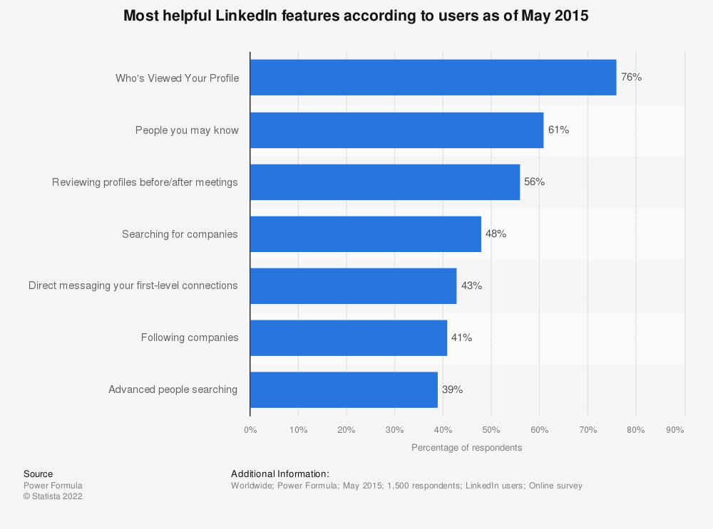 Statistic: Most helpful LinkedIn features according to users as of May 2015 | Statista