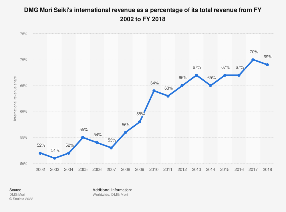 Statistic: DMG Mori Seiki's international revenue as a percentage of its total revenue from FY 2002 to FY 2018 | Statista