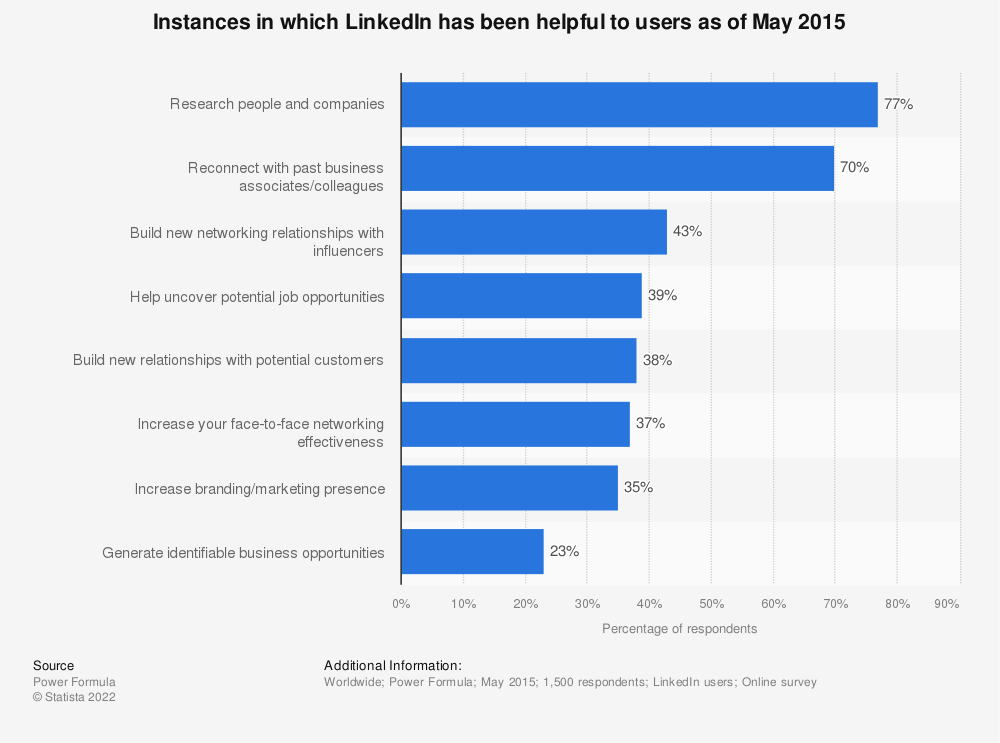Statistic: Instances in which LinkedIn has been helpful to users as of May 2015 | Statista