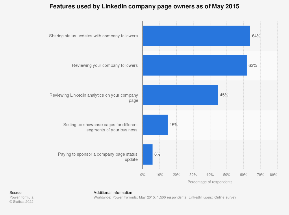 Statistic: Features used by LinkedIn company page owners as of May 2015 | Statista