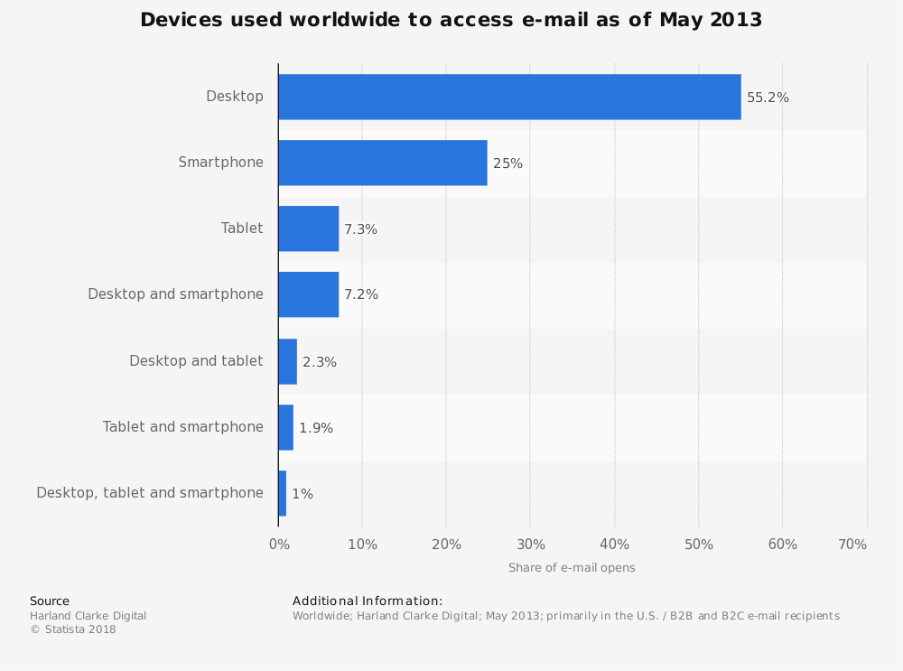 Statistic: Devices used worldwide to access e-mail as of May 2013   Statista