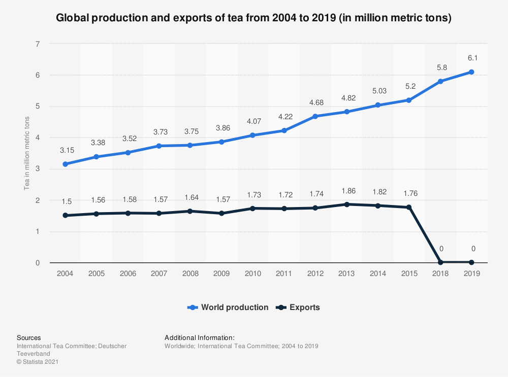 Statistic: Global production and exports of tea from 2004 to 2015 (in million metric tons) | Statista