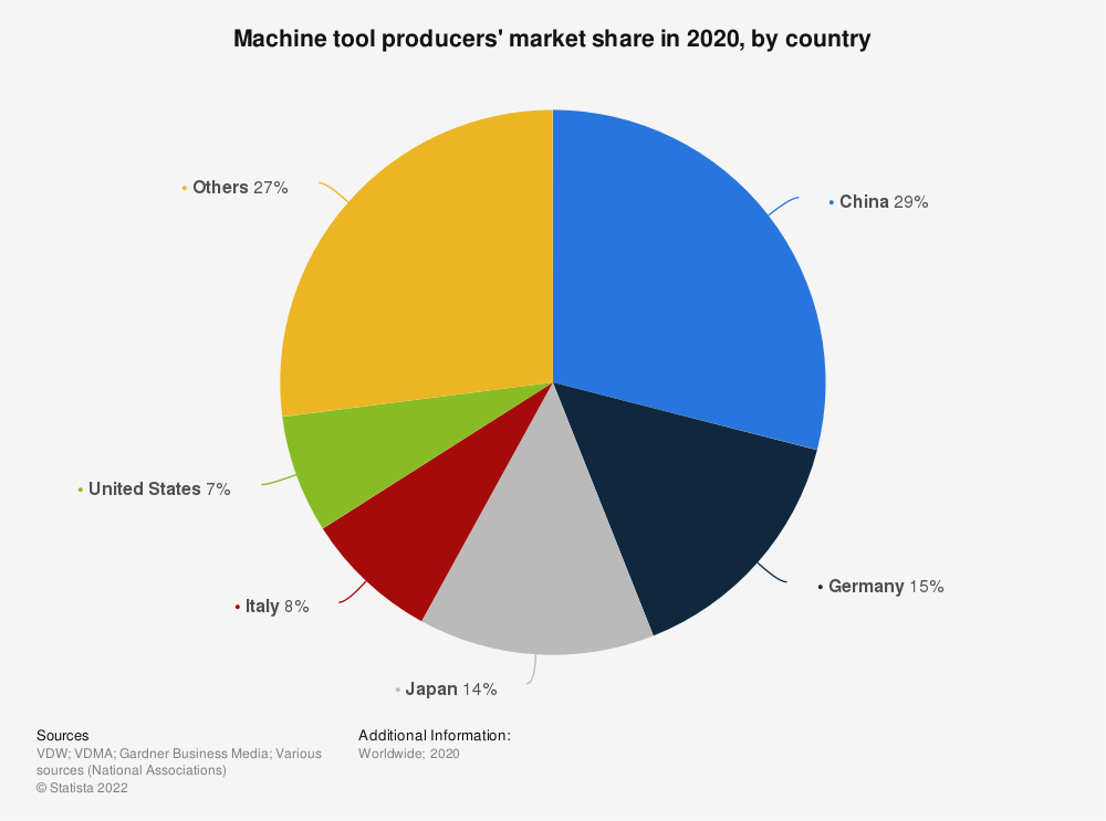 Statistic: Machine tool producers' market share in 2018, by country | Statista