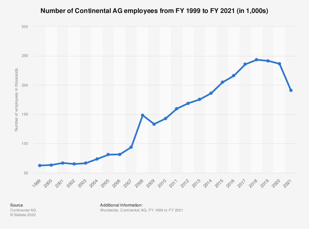 Statistic: Number of Continental AG employees from FY 1999 to FY 2018 (in 1,000s)* | Statista
