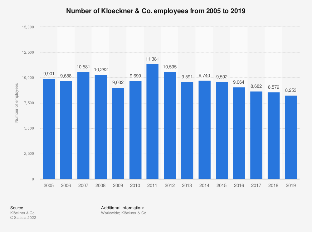 Statistic: Number of Kloeckner & Co. employees from 2005 to 2018 | Statista