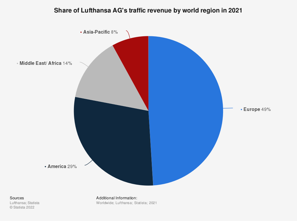 Statistic: Share of Lufthansa AG's traffic revenue by world region in 2018 | Statista