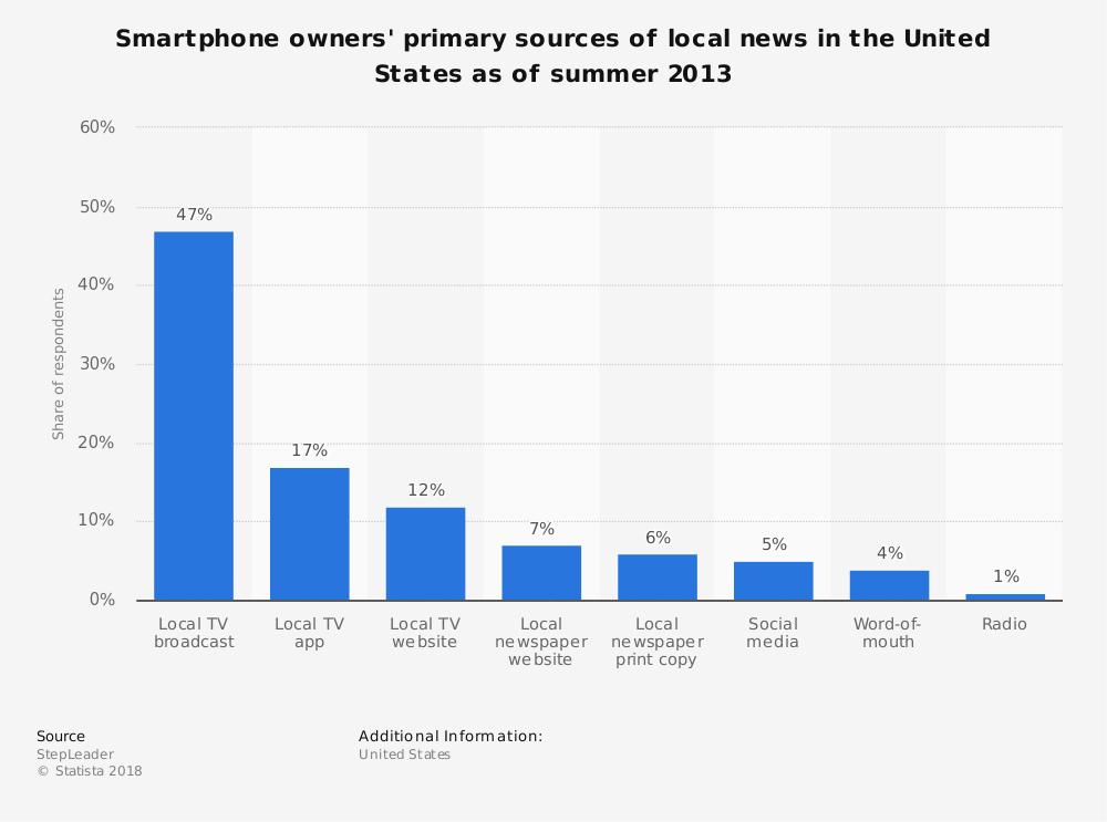 Statistic: Smartphone owners' primary sources of local news in the United States as of summer 2013 | Statista
