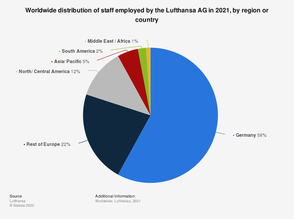 Statistic: Worldwide distribution of staff employed by the Lufthansa AG in 2018, by region or country | Statista