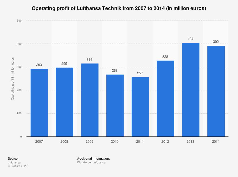 Statistic: Operating profit of Lufthansa Technik from 2007 to 2014 (in million euros) | Statista