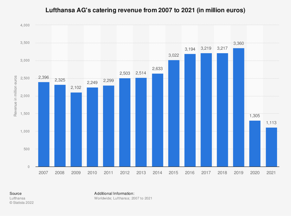 Statistic: Lufthansa AG's catering revenue from 2007 to 2019 (in million euros) | Statista