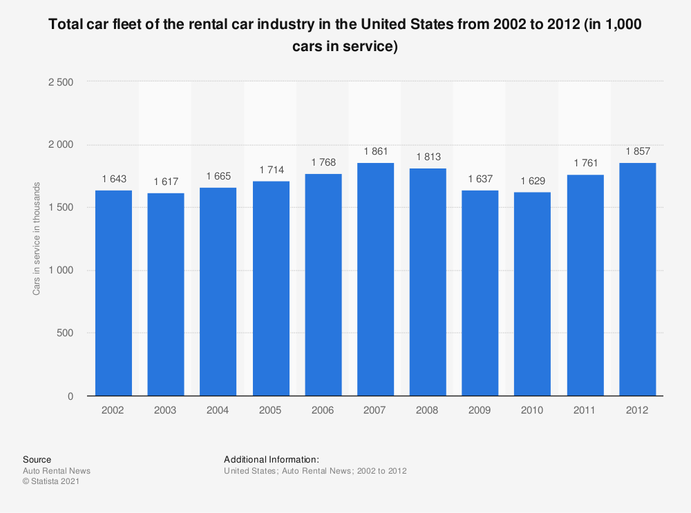 Statistic: Total car fleet of the rental car industry in the United States from 2002 to 2012 (in 1,000 cars in service) | Statista