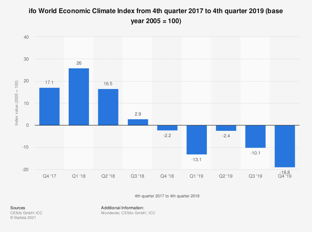 Statistic: ifo World Economic Climate Index from 1st quarter 2017 to 1st quarter 2019 (base year 2005 = 100) | Statista