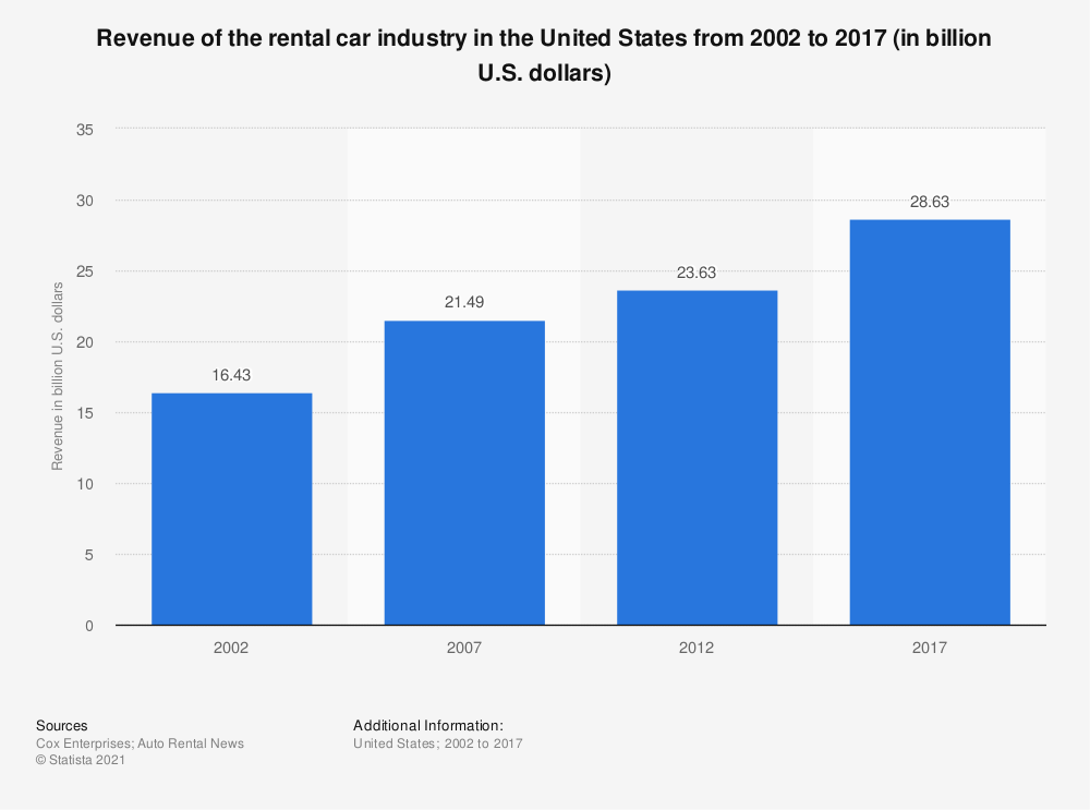 Statistic: Revenue of the rental car industry in the United States from 2002 to 2017 (in billion U.S. dollars) | Statista
