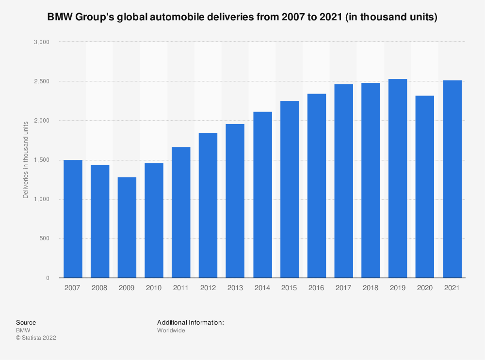 Statistic: BMW Group's global automobile deliveries from 2007 to 2019 (in thousand units) | Statista