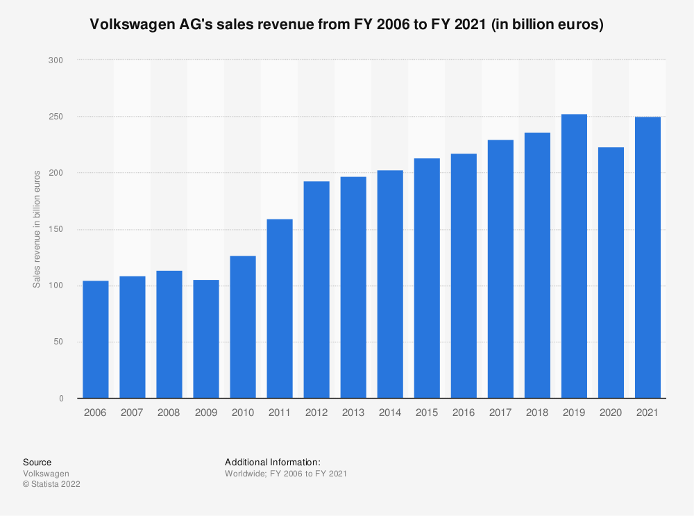 Statistic: Volkswagen AG's sales revenue from FY 2006 to FY 2020 (in billion euros) | Statista