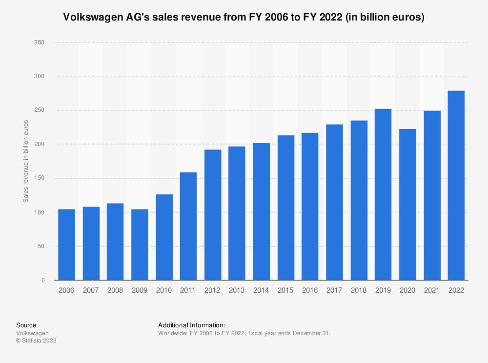 Volkswagen Ag Sales Revenue 2015 Statistic