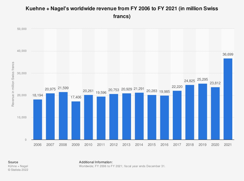 Statistic: Kuehne + Nagel's worldwide revenue from FY 2006 to FY 2018 (in million Swiss francs) | Statista