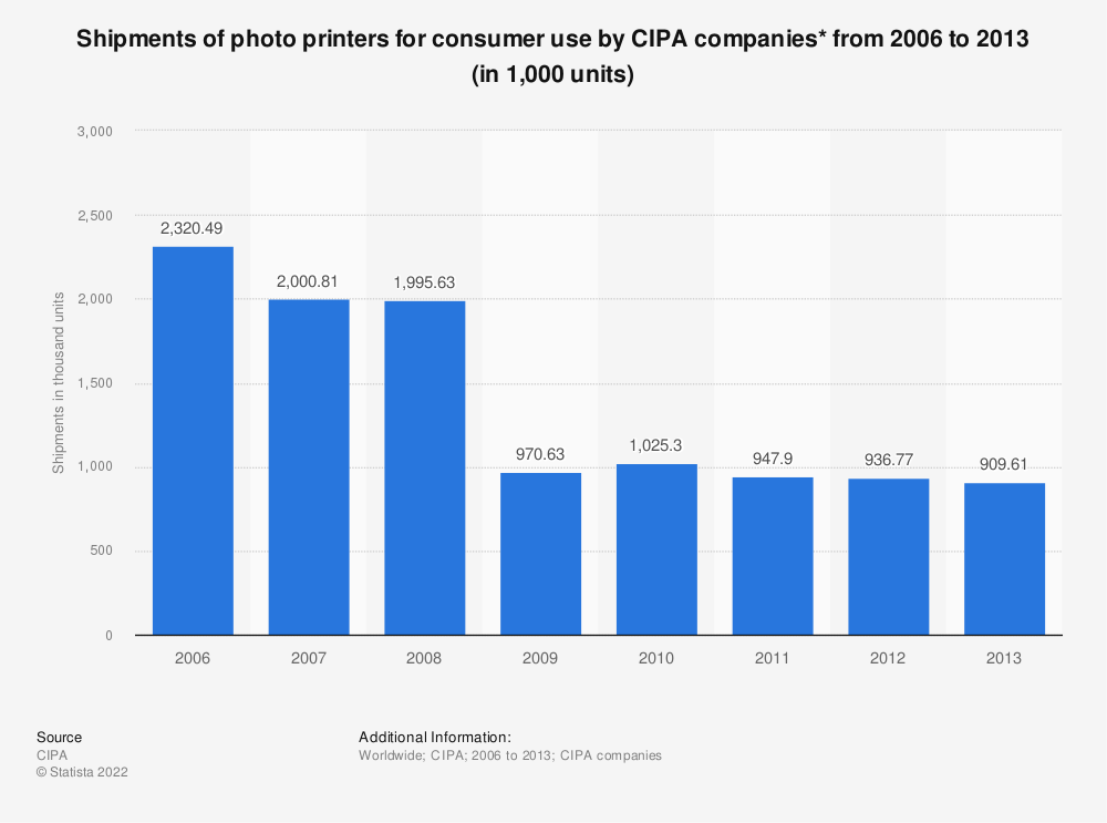Statistic: Shipments of photo printers for consumer use by CIPA companies* from 2006 to 2013 (in 1,000 units)   Statista