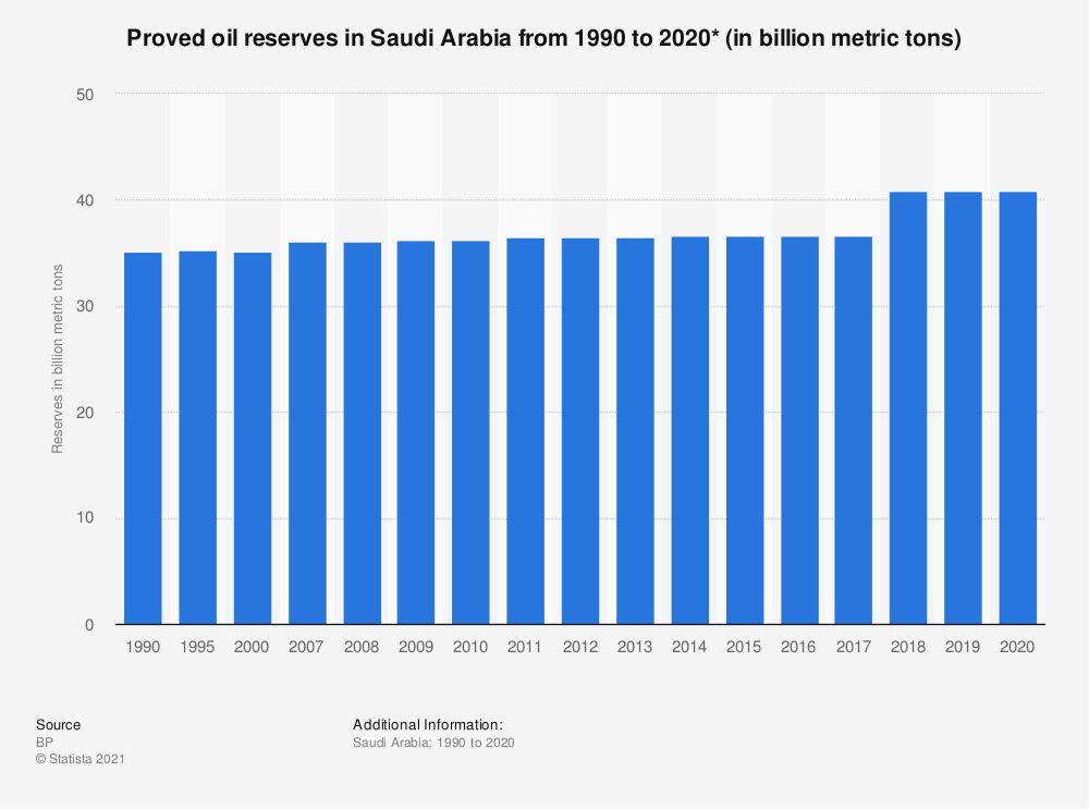 Statistic: Saudi Arabia's oil reserves from 1990 to 2018 (in billion metric tons) | Statista