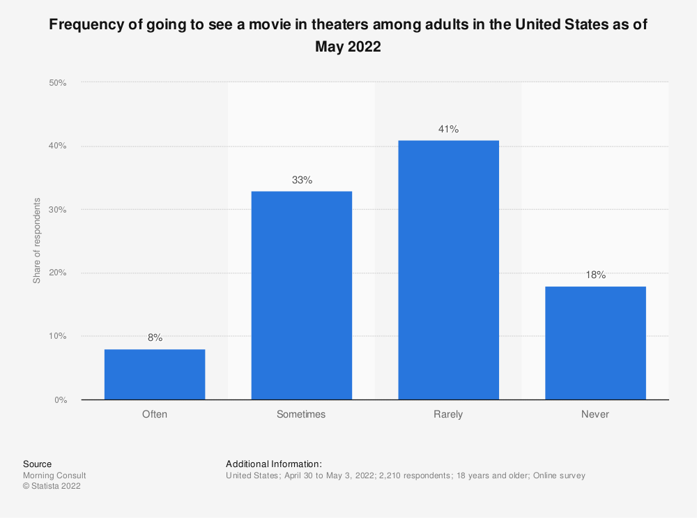 Statistic: Average number of movies watched in movie theaters monthly among adults in the United States as of February 2019 | Statista