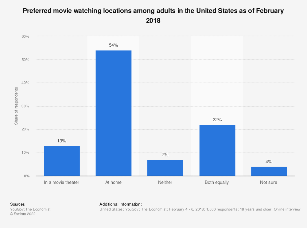 Statistic: Preferred movie watching locations among adults in the United States as of February 2018 | Statista