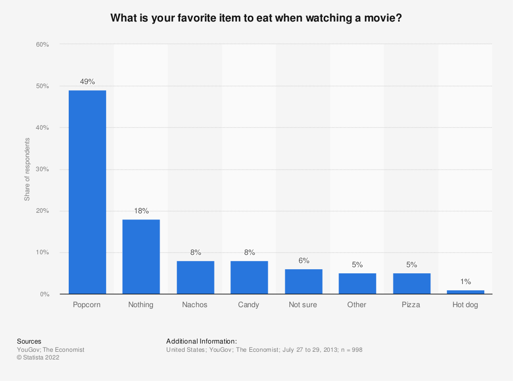 Statistic: What is your favorite item to eat when watching a movie? | Statista