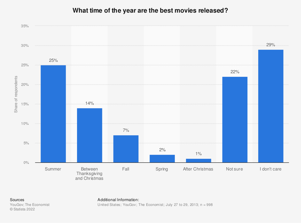 Statistic: What time of the year are the best movies released? | Statista