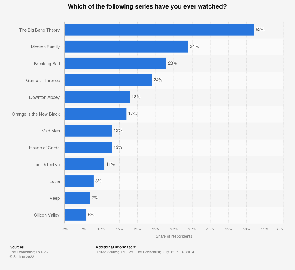 Statistic: Which of the following series have you ever watched? | Statista