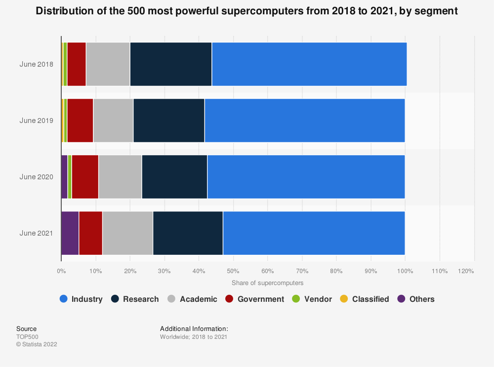 Statistic: Distribution of the 500 most powerful supercomputers in 2018 and 2019, by segment | Statista