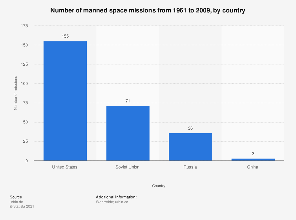 Statistic: Number of manned space missions from 1961 to 2009, by country | Statista