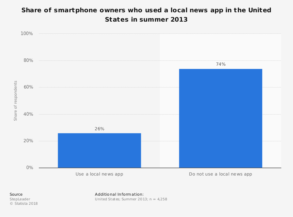 Statistic: Share of smartphone owners who used a local news app in the United States in summer 2013 | Statista
