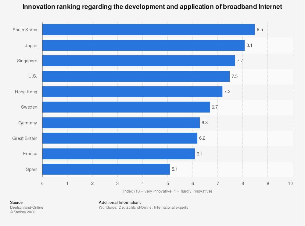 Statistic: Innovation ranking regarding the development and application of broadband Internet | Statista