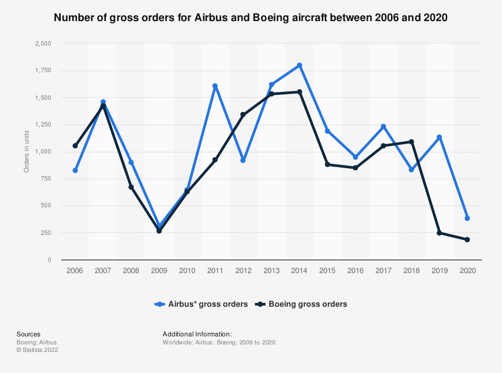 Statistic: Number of aircraft ordered from Airbus and Boeing from 2003 to 2018*  | Statista