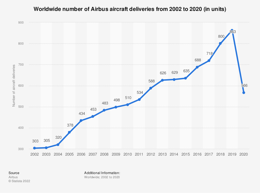 Statistic: Worldwide number of Airbus aircraft deliveries from 2002 to 2019 (in units) | Statista